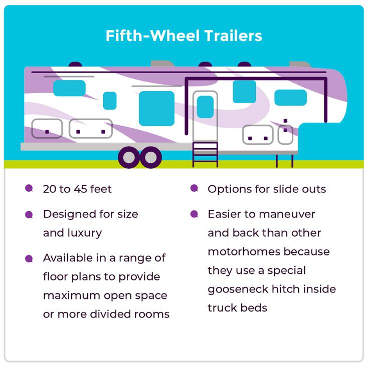 3-fifthwheel