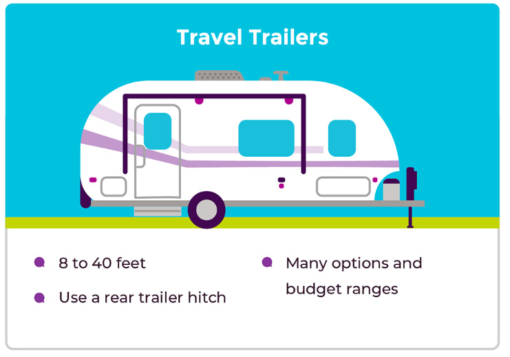 What are the Main Types of RVs?